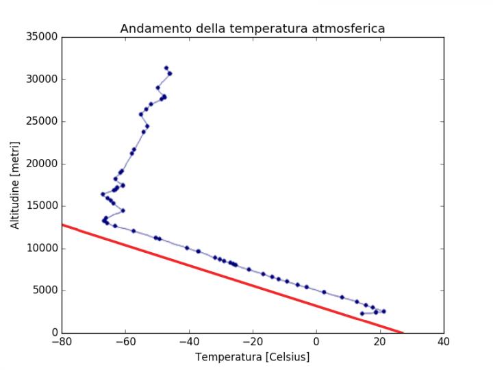 Andamento della temperatura predetto dal modello, confrontato con dei dati sperimentali ottenuti attraverso un pallone aereostatico: il National Weather Service Balloon Sounding from Riverton, Wyoming 12Z, 20 Agosto 2001.