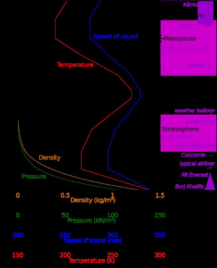 Andamento di pressione, densità, temperatura e velocità del suono nell'atmosfera. Tratto da Wikipedia.